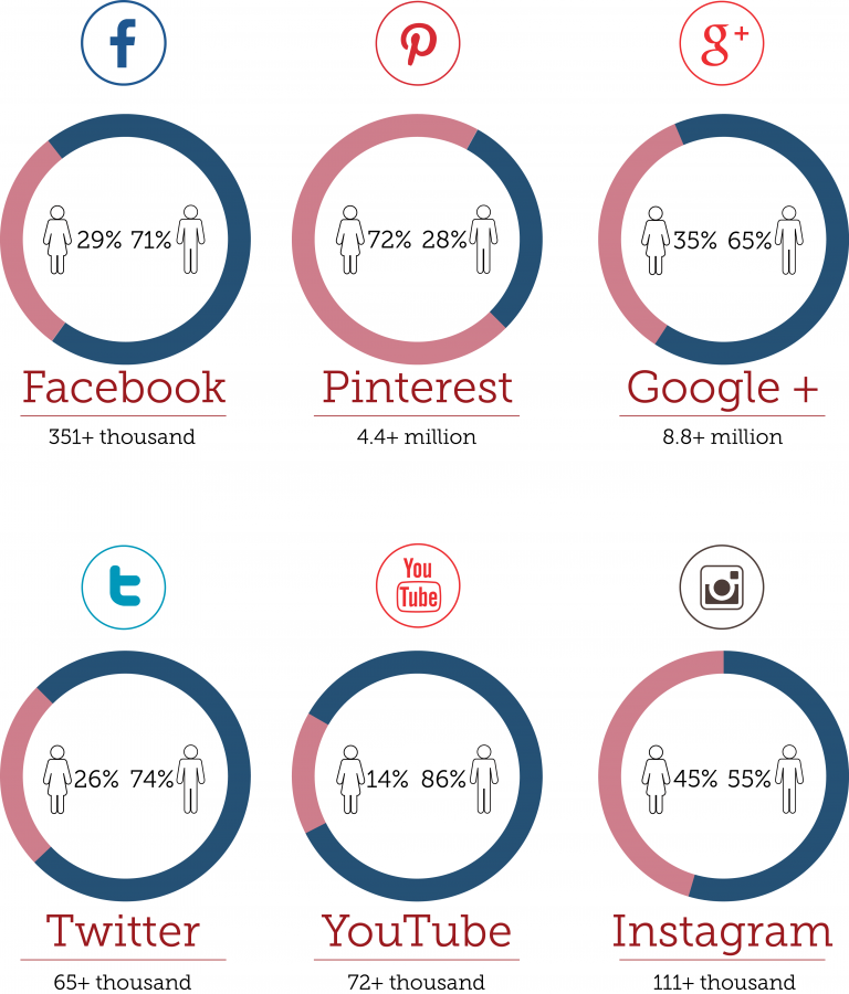 Pie Chart August 4